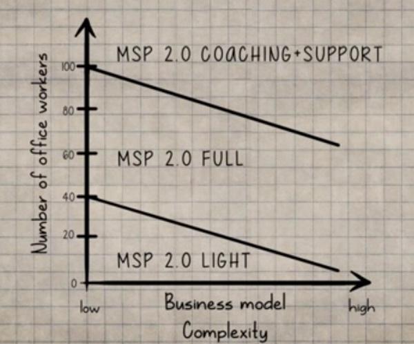 segment the market for MSP 2.0 services
