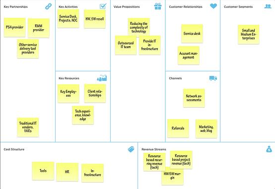 MSP 1.0 business model
