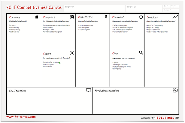 IT Competitiveness Canvas