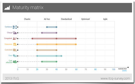 vCIO Toolkit - MSP Maturity Matrix