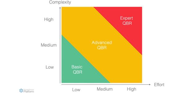 3 QBR templates