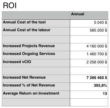 account management ROI calculation
