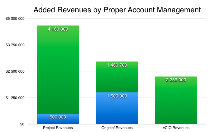 added revenue by proper account management
