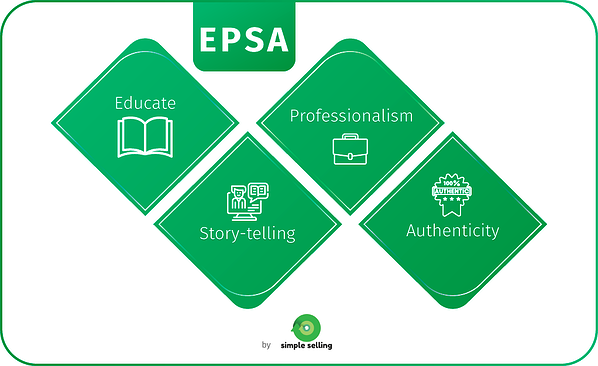 EPSA methodology