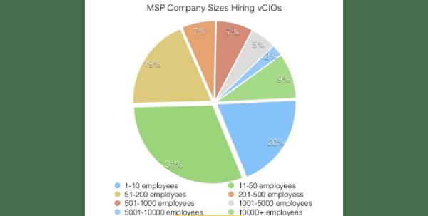 Virtual CIOs on Linkedin