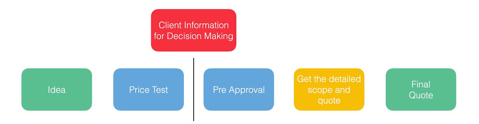 client information for decision making