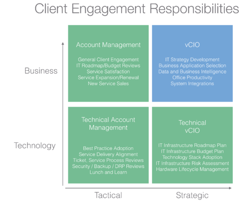 Client Engagement Responsabilities
