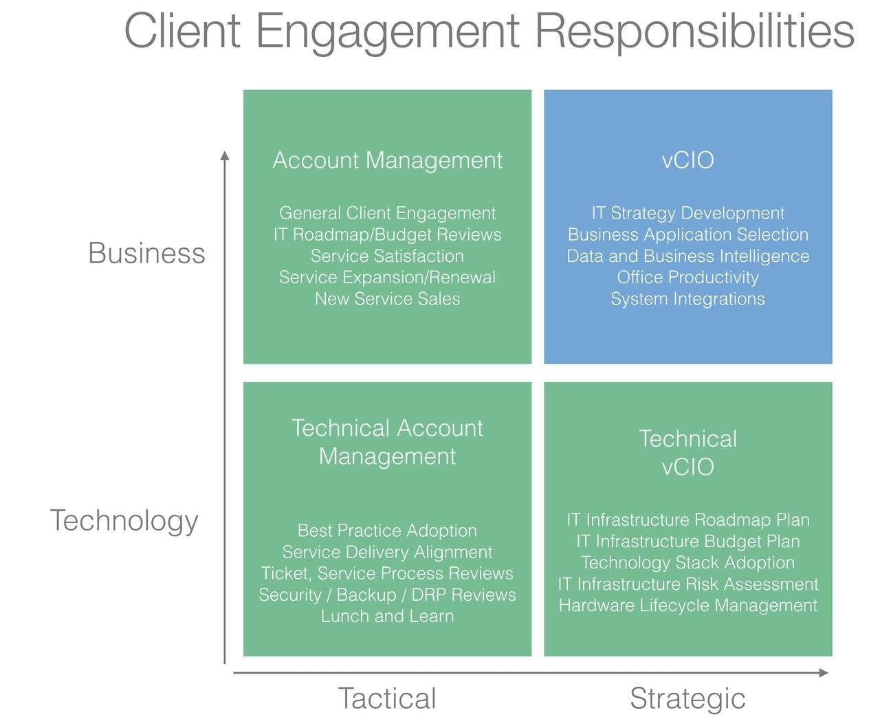 client engagement responsabilities