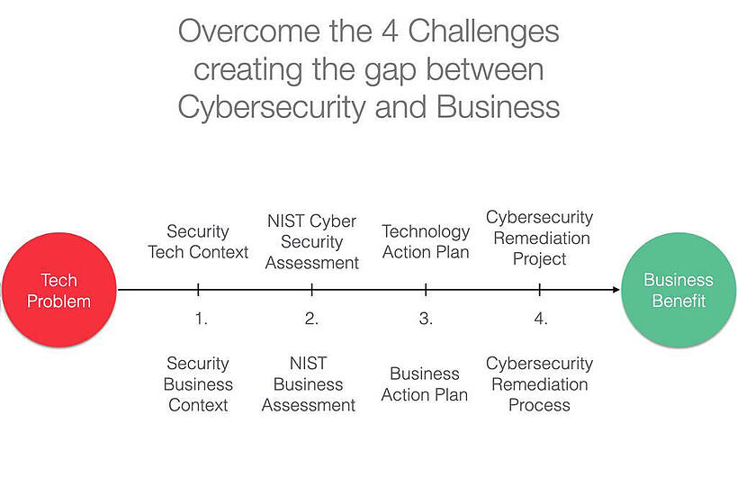gap between cyber security technologies and business value