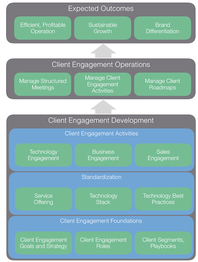 how to run an effective client engagement operation