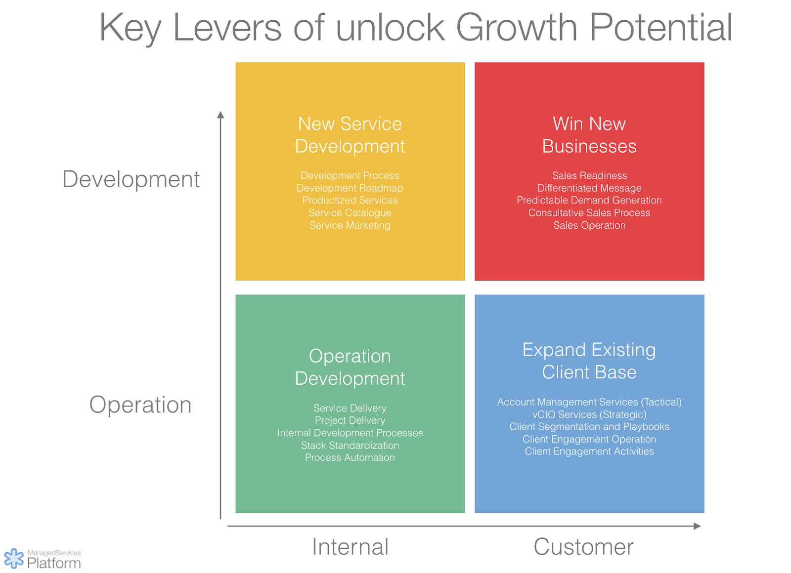 Key level of unlock MSP growth potential