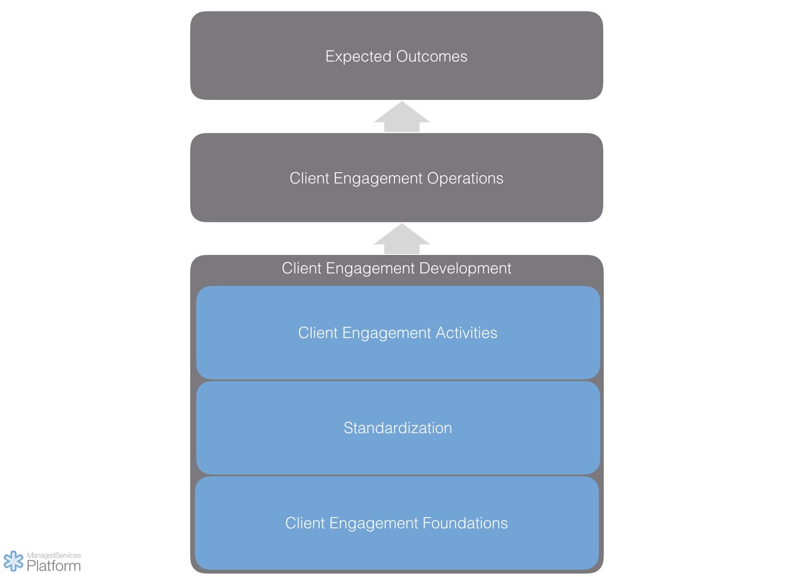 MSP client engagement development