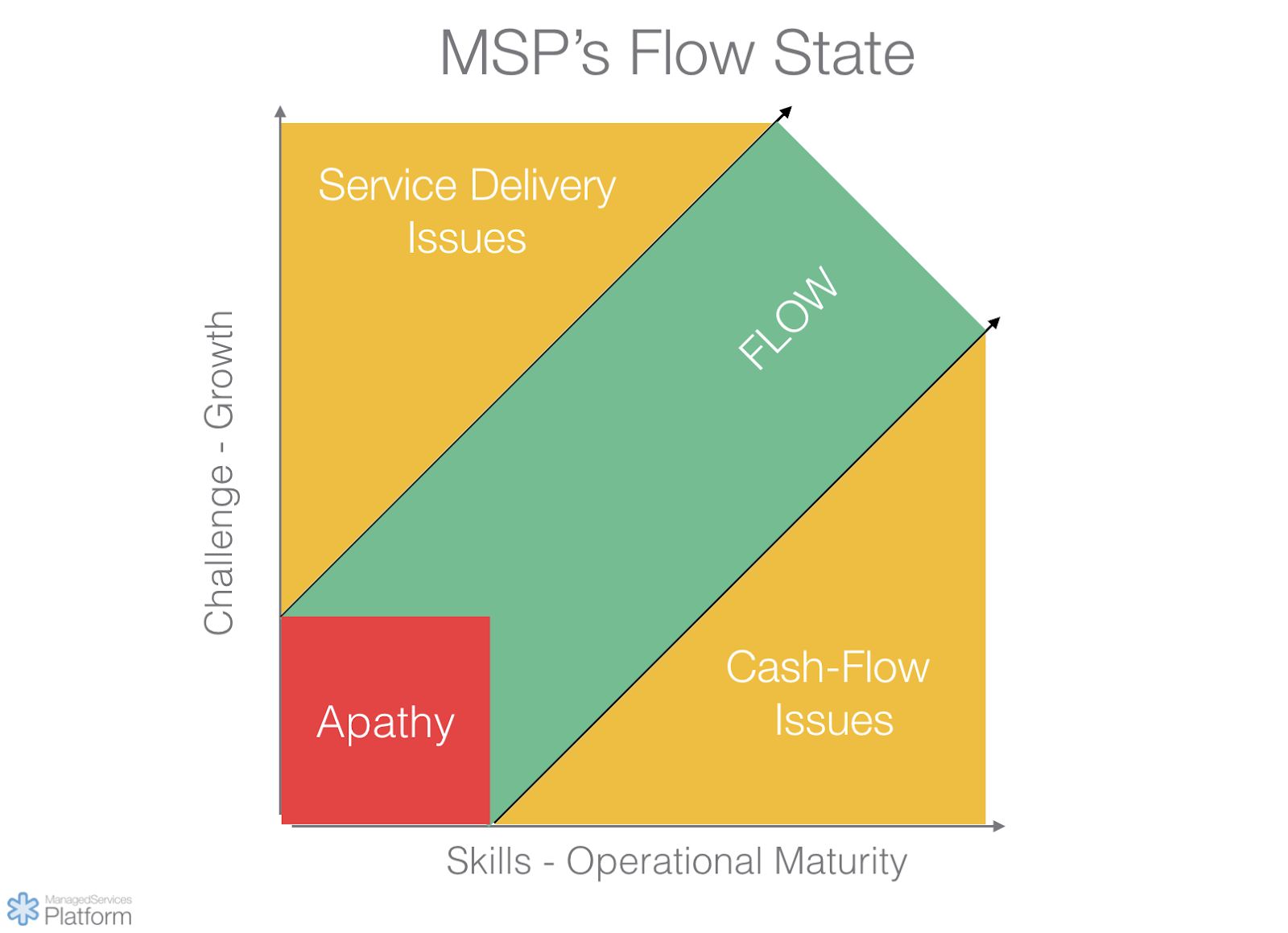 MSP's flow state