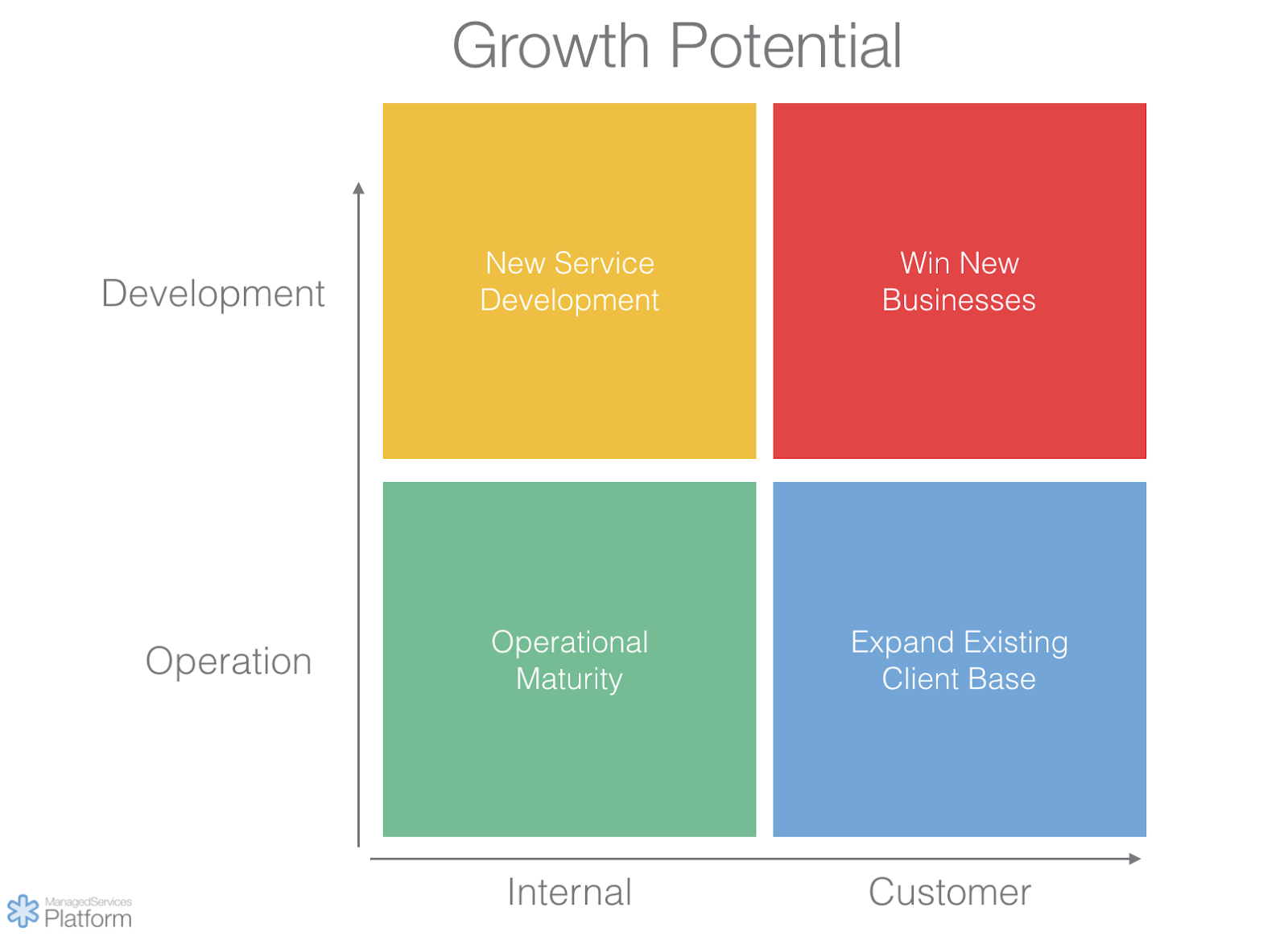 MSP growth potential
