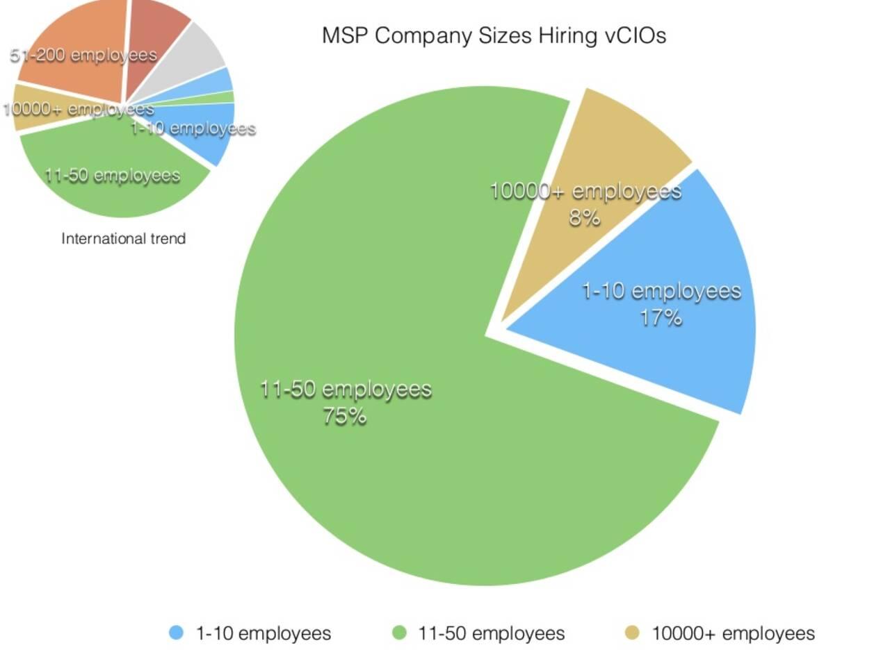 MSP company sizes hiring vCIOs in Australia