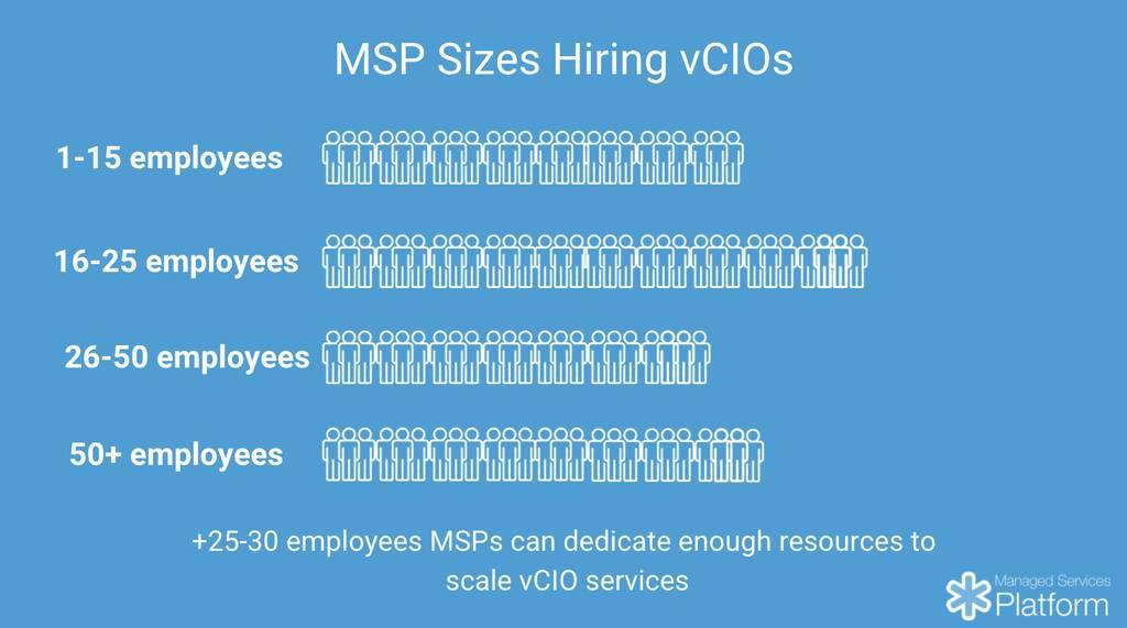 MSP sizes hiring vCIOs in 2020