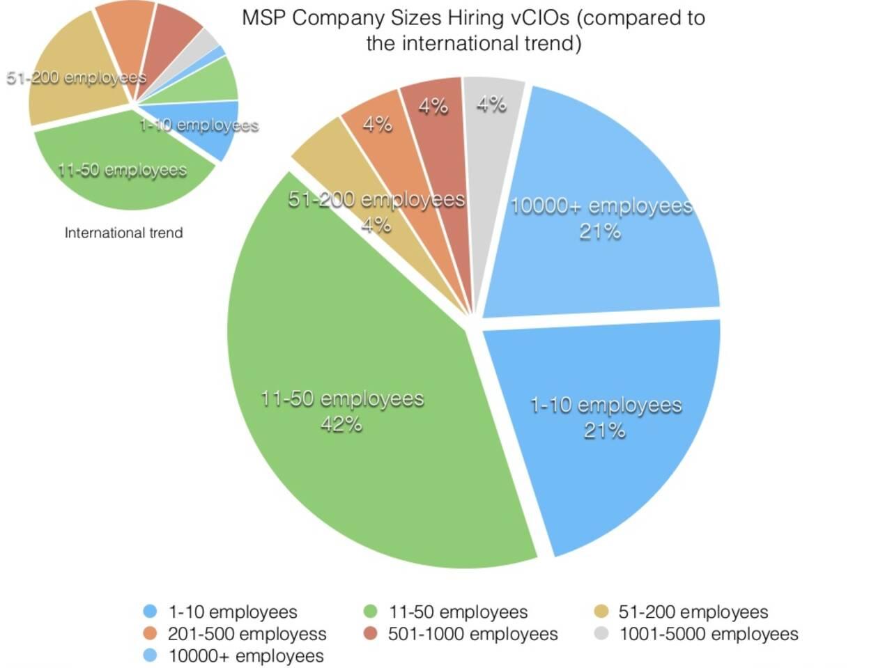 MSP sizes hiring vCIOs in Canada