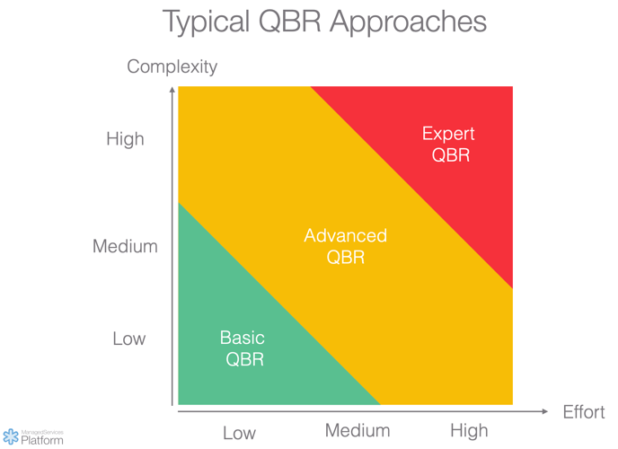 Typical QBR Approaches