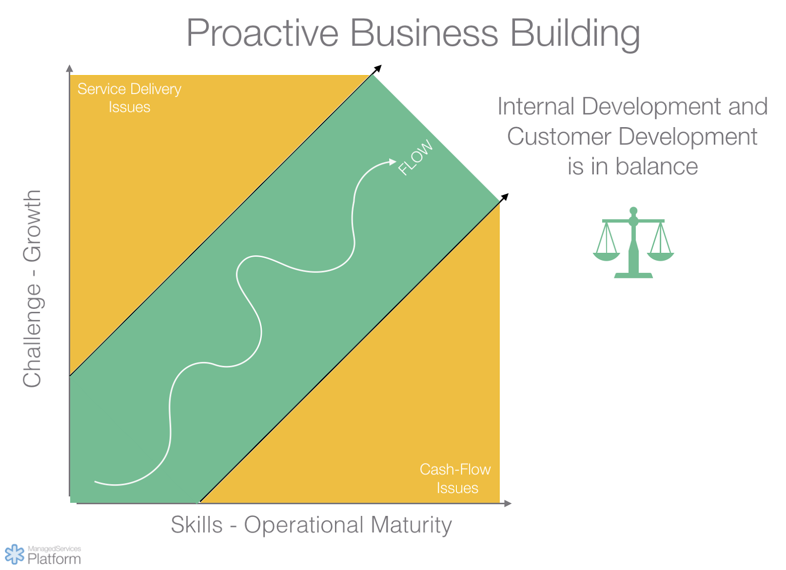 Proactive MSP business building