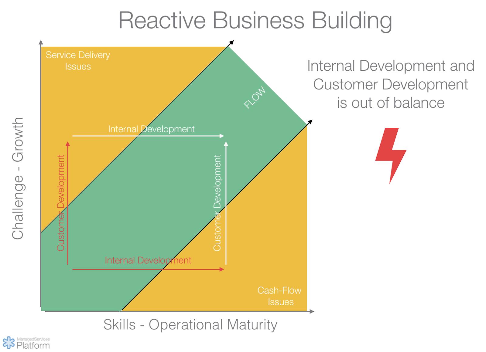 Reactive MSP business building