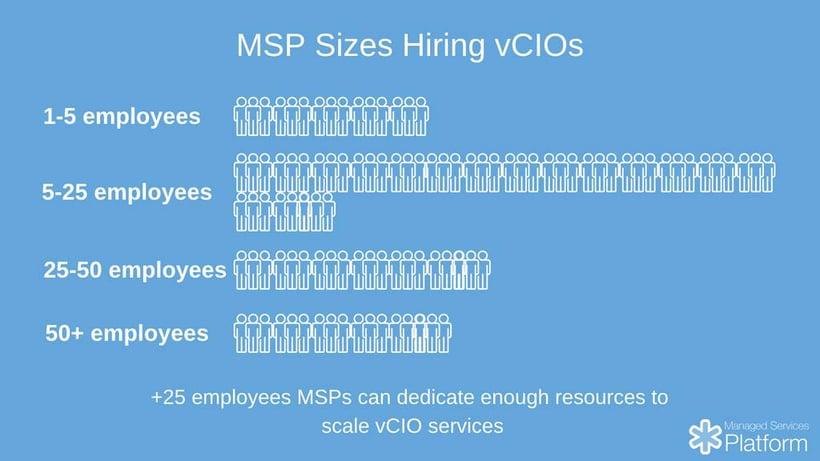 MSP sizes hiring vCIOs