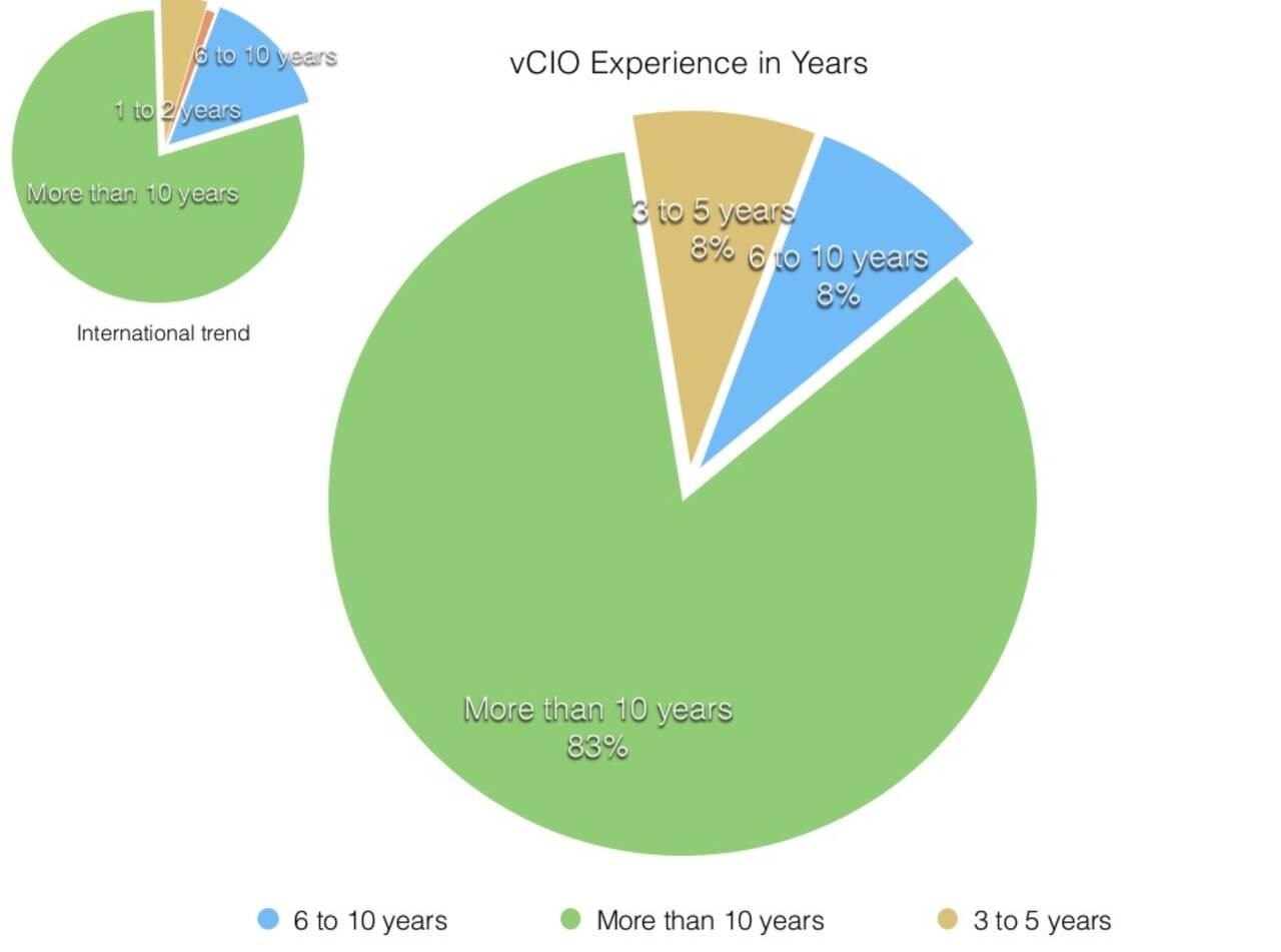 vCIO experience in Australia