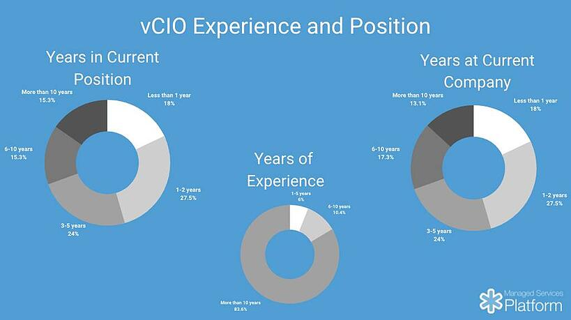 vcCIO experience and position