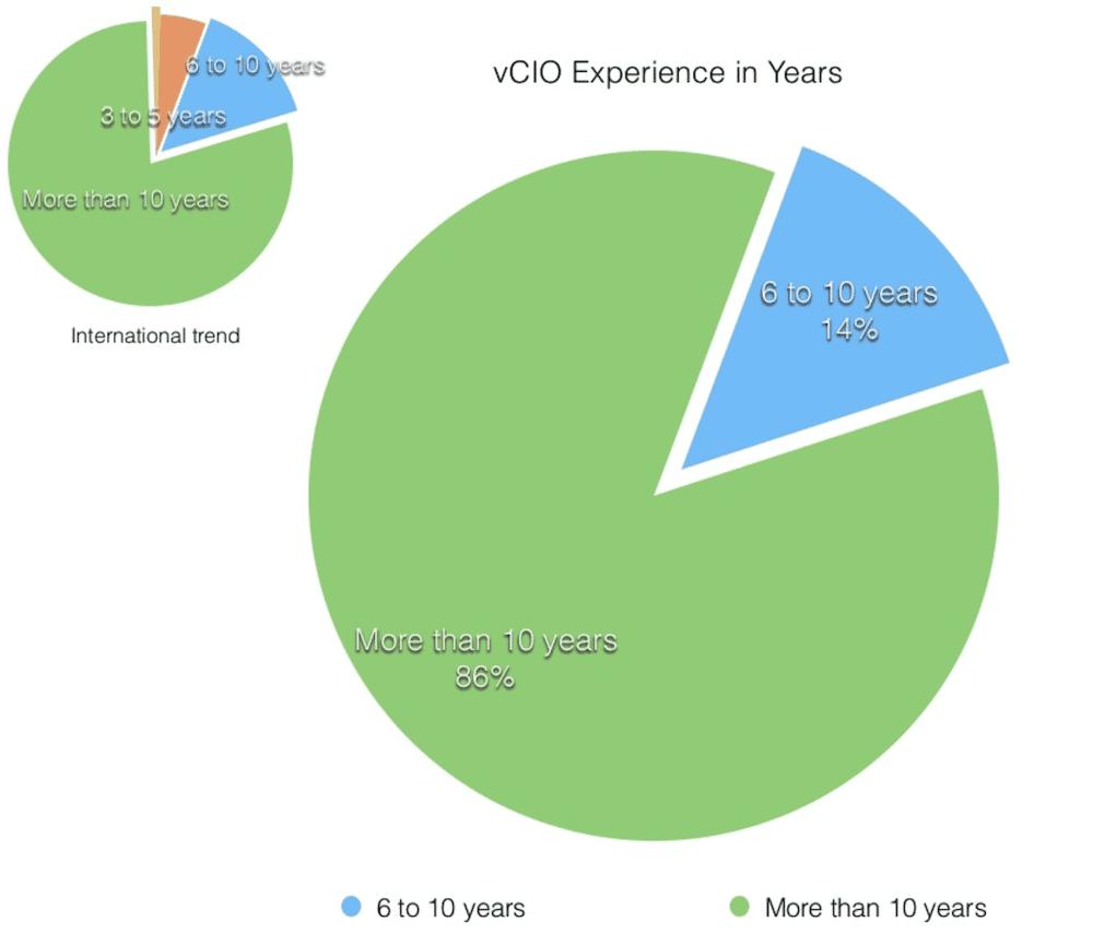 vCIO Experiences New Zealand