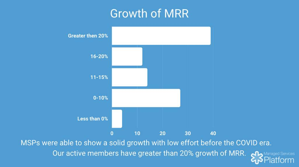 Growth of MSP MRR