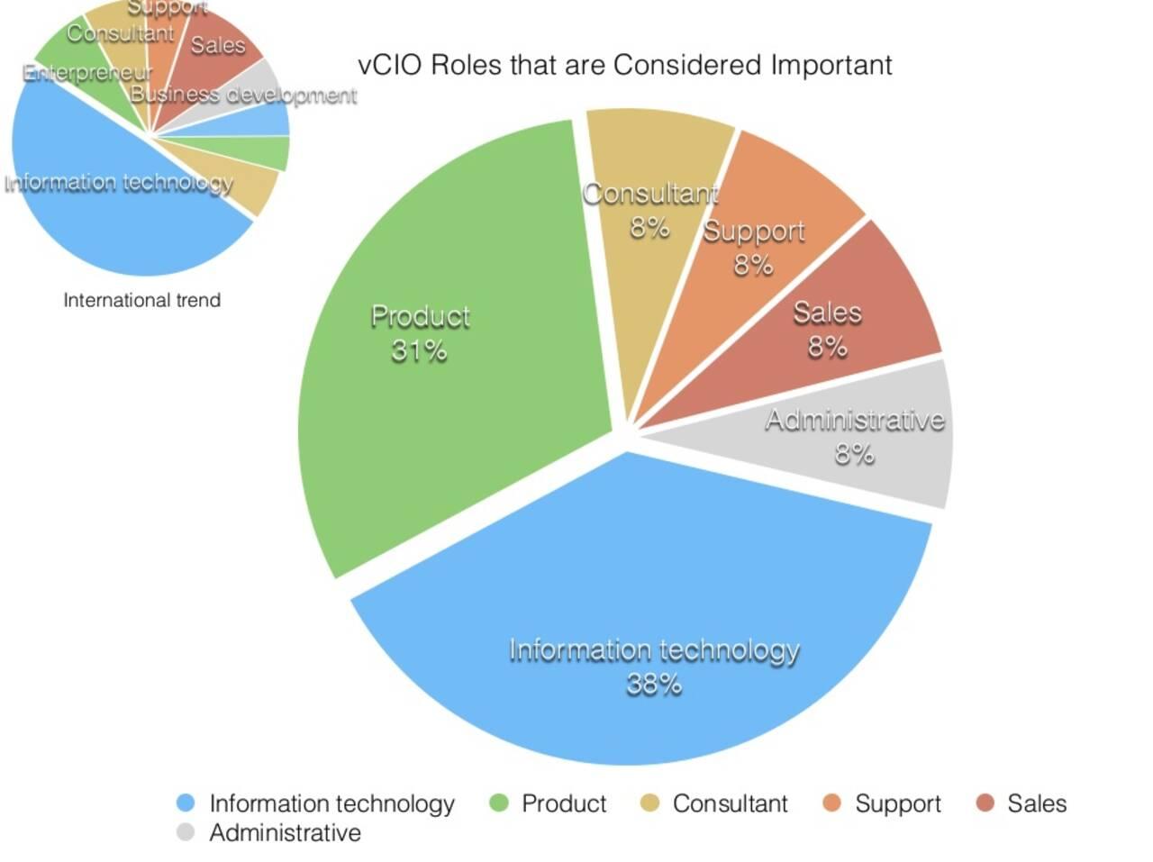 vCIO roles in Australia