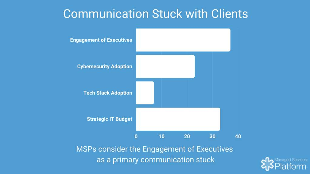 vCIO communication stuck with clients