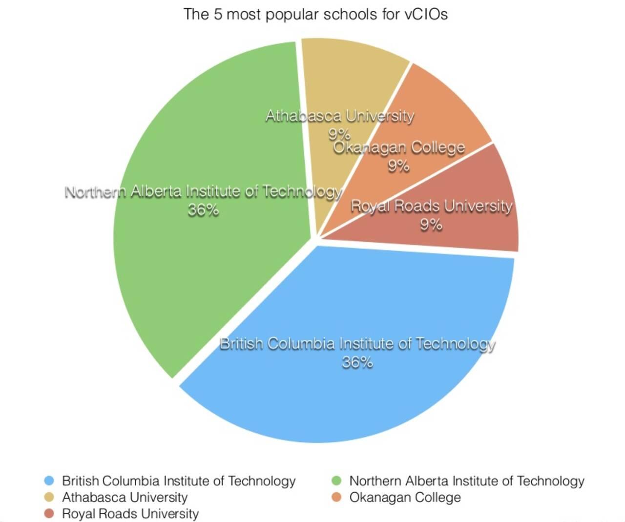 vCIOs in Canadian universities