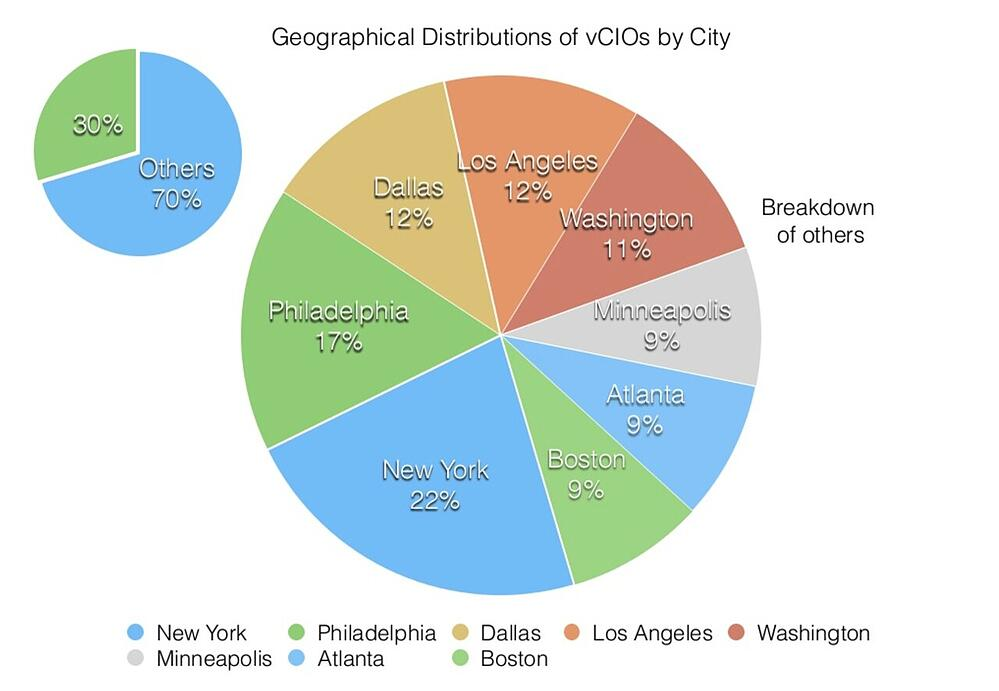 vCIO by City - United States