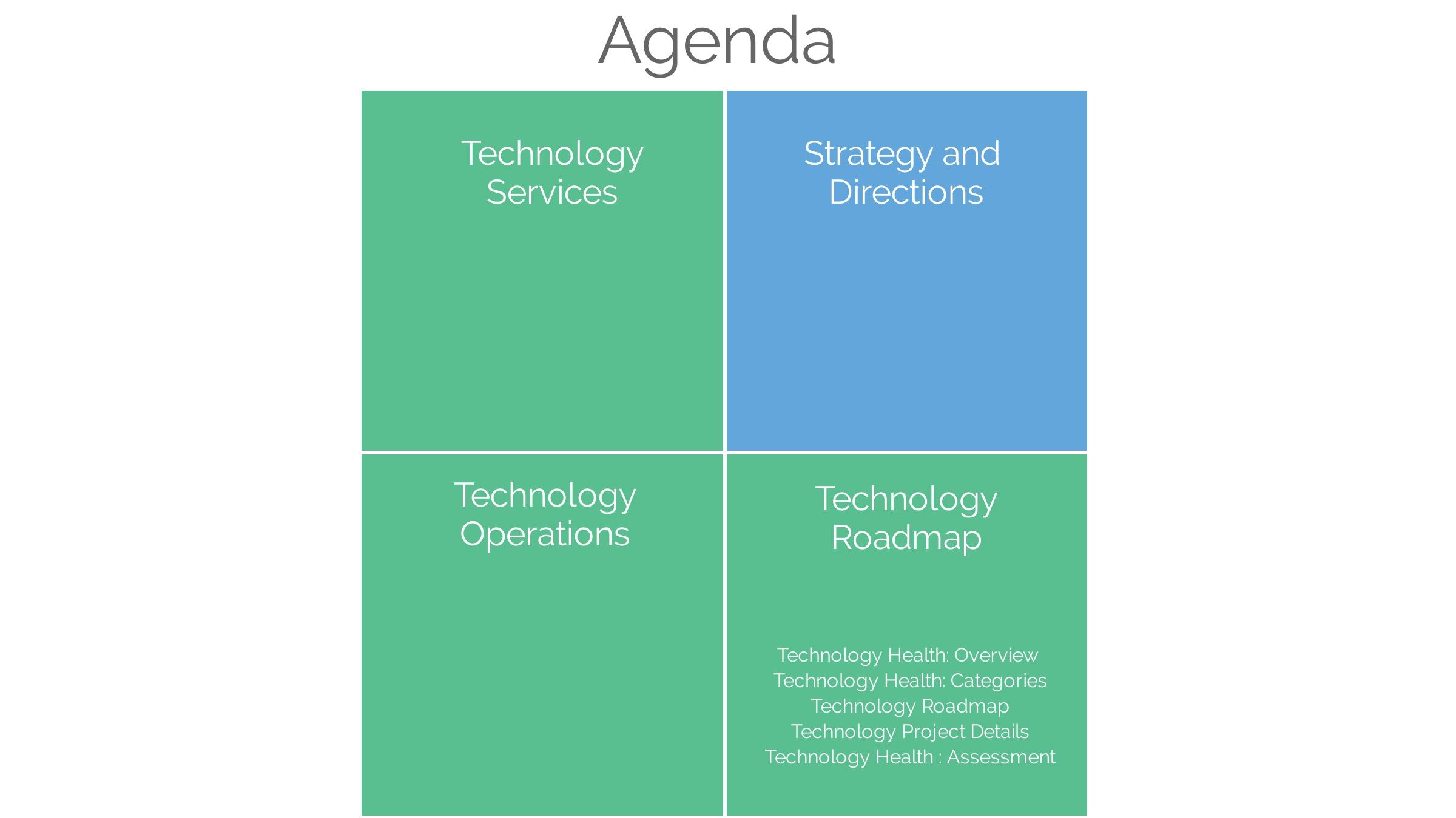 Basic QBR agenda