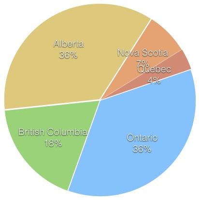 vCIOs in Canada