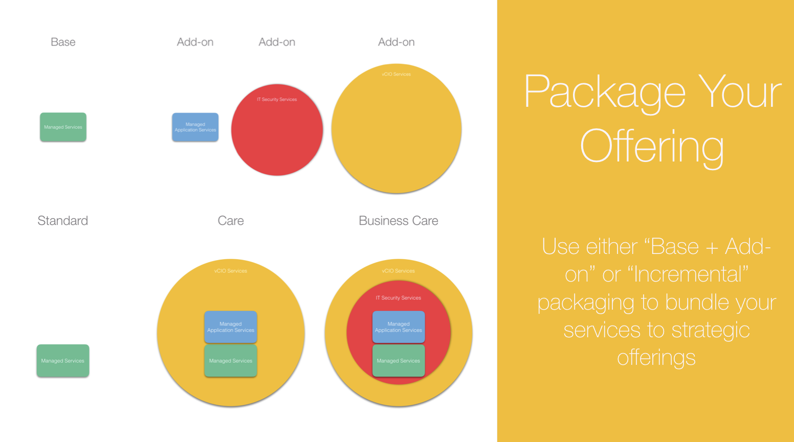 Package your IT service offering