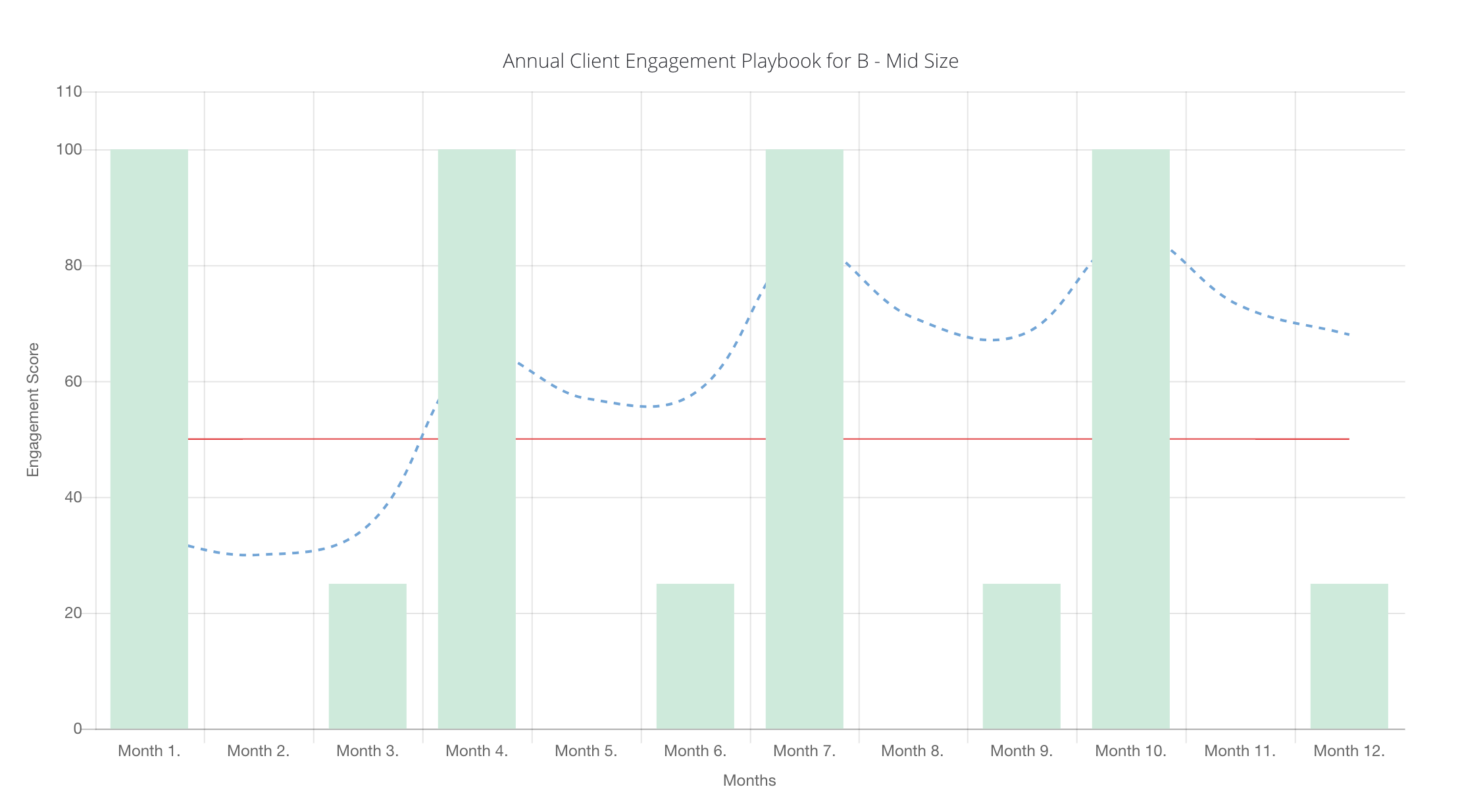 How to Schedule QBRs for Client Engagement