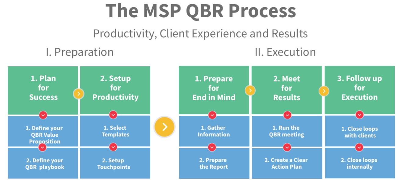 MSP QBR Process